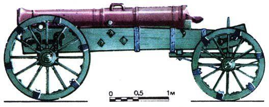 24-фунтовая пушка образца 1801