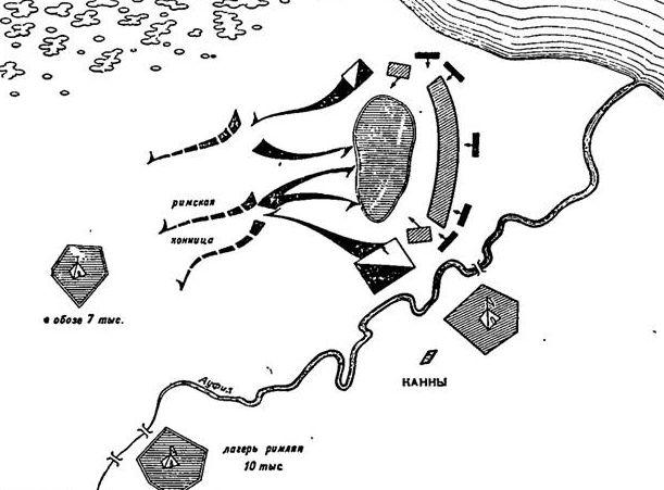 Сражение при Каннах