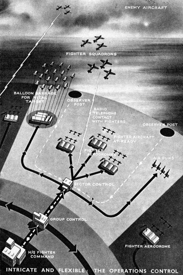 Британская система ПВО